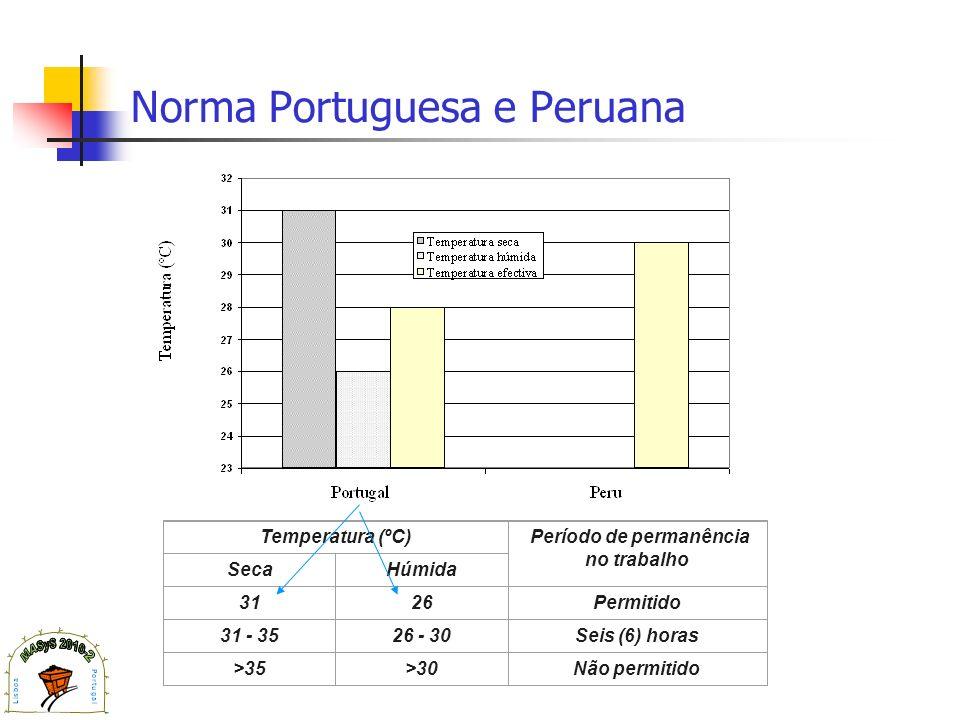 Norma Portuguesa e Peruana Temperatura (ºC) Período de permanência no trabalho SecaHúmida 3126Permitido 31 - 3526 - 30Seis (6) horas >35>30Não permiti
