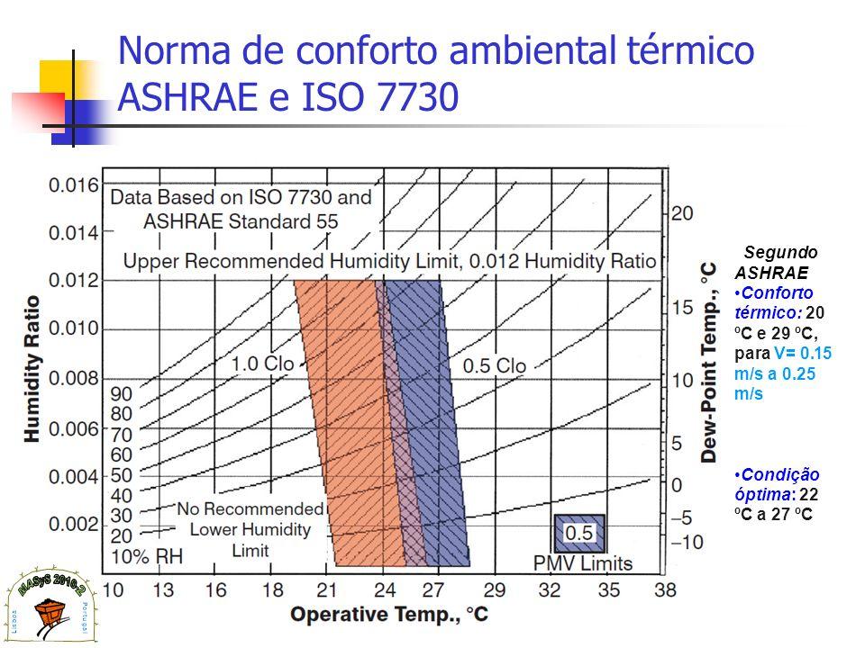 Norma de conforto ambiental térmico ASHRAE e ISO 7730 Segundo ASHRAE Conforto térmico: 20 ºC e 29 ºC, para V= 0.15 m/s a 0.25 m/s Condição óptima: 22