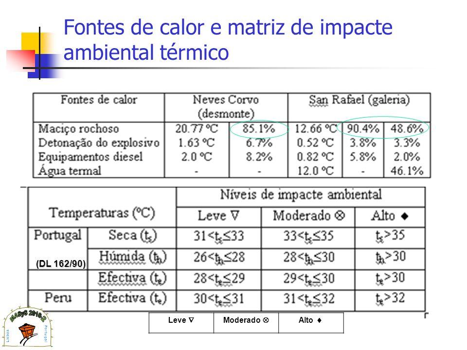 Fontes de calor e matriz de impacte ambiental térmico (DL 162/90) Leve Moderado Alto