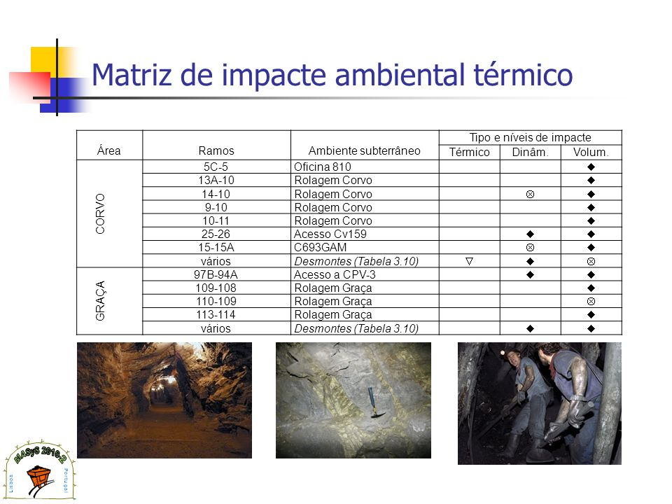 Matriz de impacte ambiental térmico ÁreaRamosAmbiente subterrâneo Tipo e níveis de impacte TérmicoDinâm.Volum. CORVO 5C-5Oficina 810 13A-10Rolagem Cor