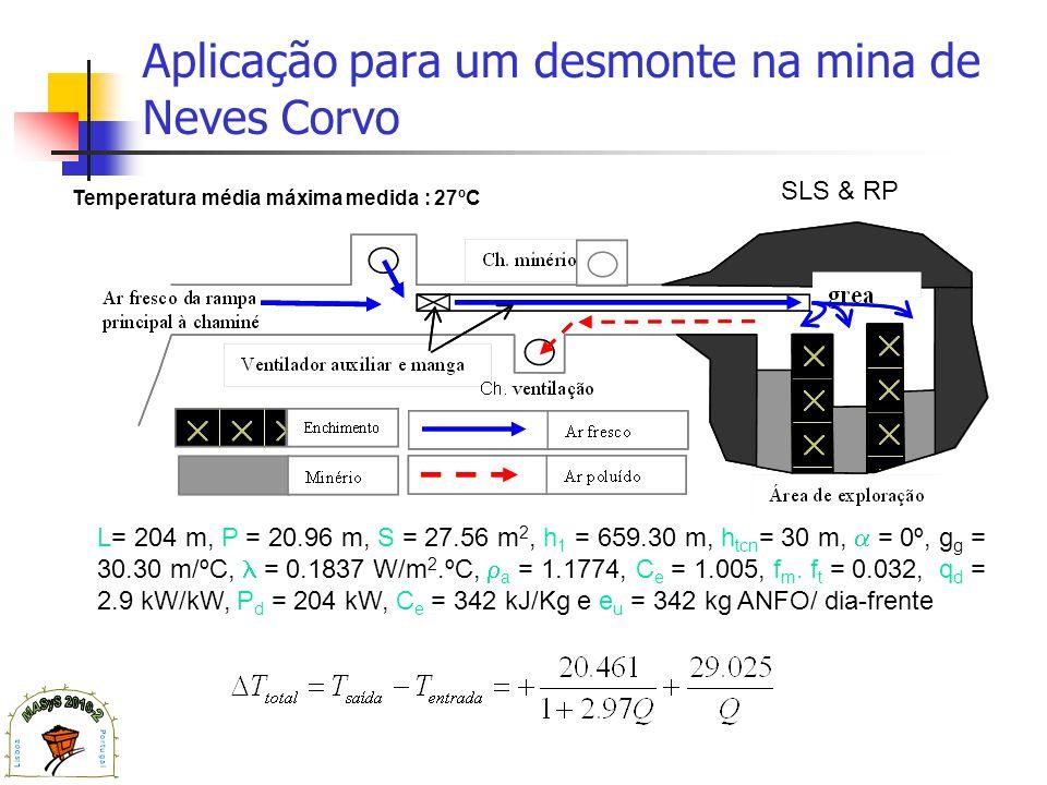 Aplicação para um desmonte na mina de Neves Corvo L= 204 m, P = 20.96 m, S = 27.56 m 2, h 1 = 659.30 m, h tcn = 30 m, = 0º, g g = 30.30 m/ºC, = 0.1837