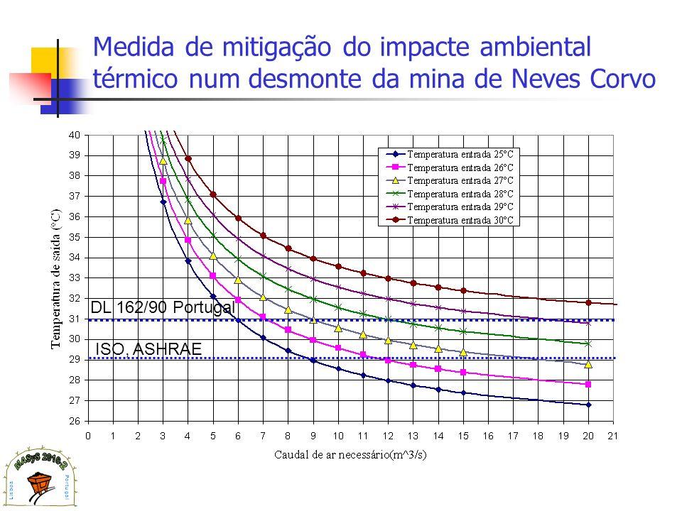Medida de mitigação do impacte ambiental térmico num desmonte da mina de Neves Corvo DL 162/90 Portugal ISO, ASHRAE