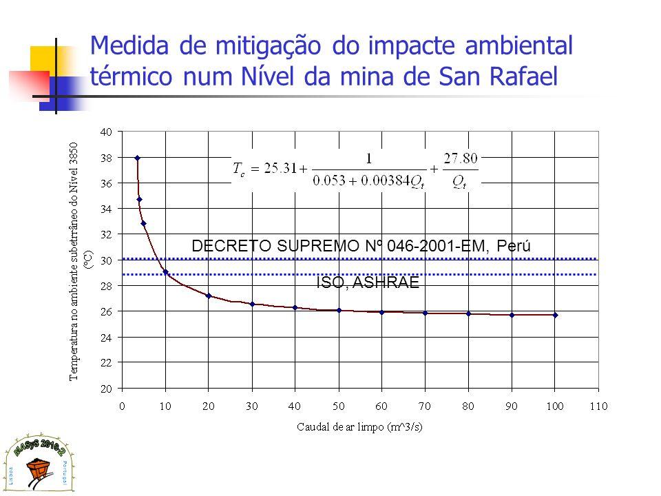 Medida de mitigação do impacte ambiental térmico num Nível da mina de San Rafael DECRETO SUPREMO Nº 046-2001-EM, Perú ISO, ASHRAE