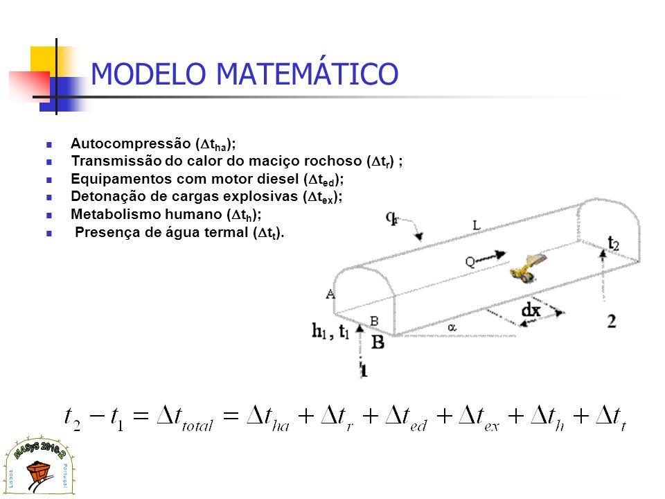 MODELO MATEMÁTICO Autocompressão ( t ha ); Transmissão do calor do maciço rochoso ( t r ) ; Equipamentos com motor diesel ( t ed ); Detonação de carga