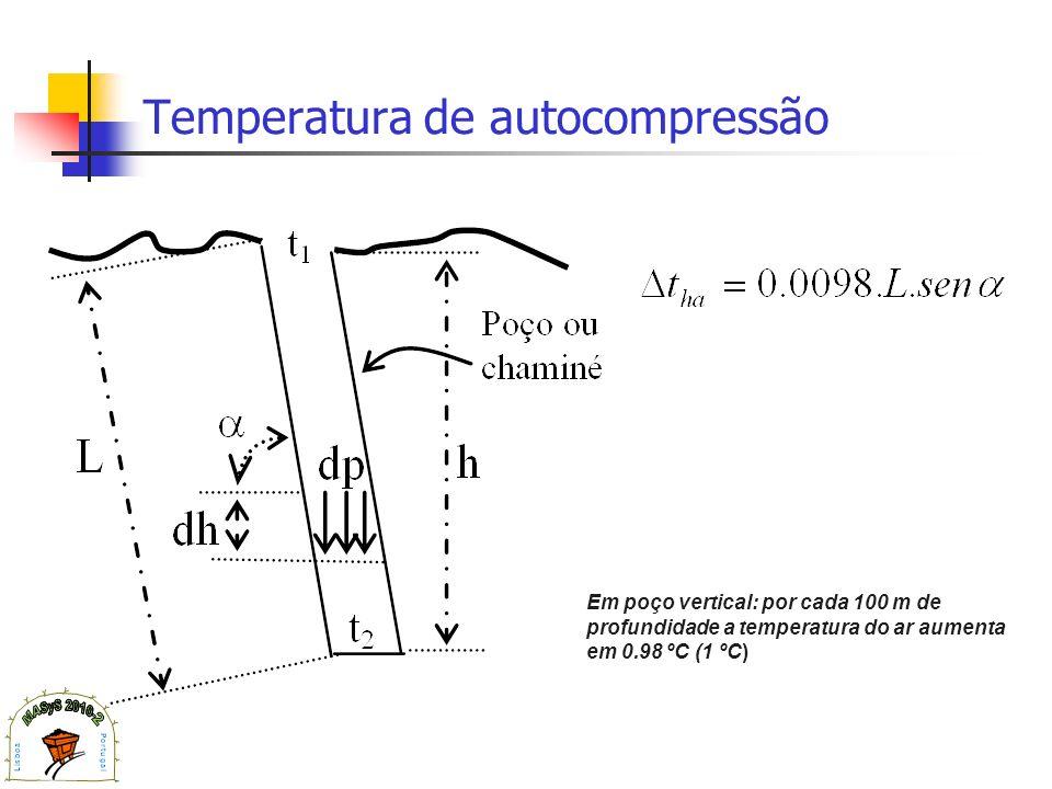 Temperatura de autocompressão Em poço vertical: por cada 100 m de profundidade a temperatura do ar aumenta em 0.98 ºC (1 ºC)