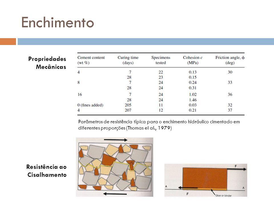 Enchimento Parâmetros de resistência típica para o enchimento hidráulico cimentado em diferentes proporções (Thomas el al., 1979) Propriedades Mecânic