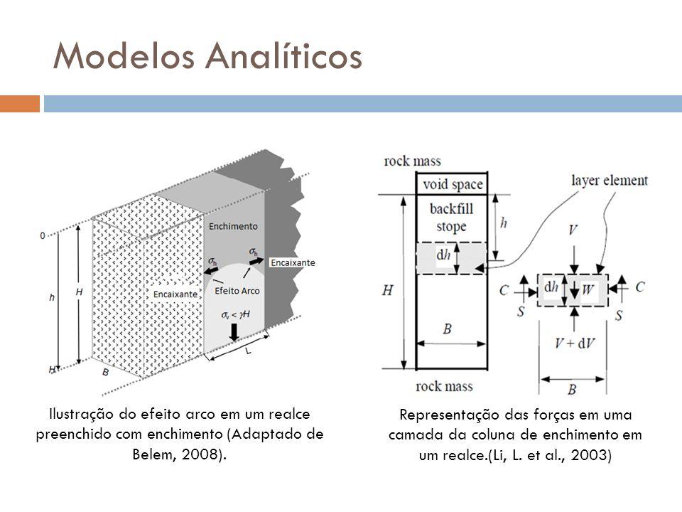 Modelos Analíticos Ilustração do efeito arco em um realce preenchido com enchimento (Adaptado de Belem, 2008). Representação das forças em uma camada