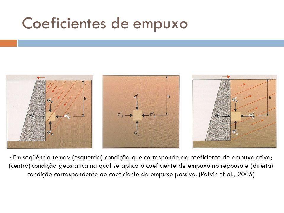 Coeficientes de empuxo : Em seqüência temos: (esquerda) condição que corresponde ao coeficiente de empuxo ativo; (centro) condição geostática na qual