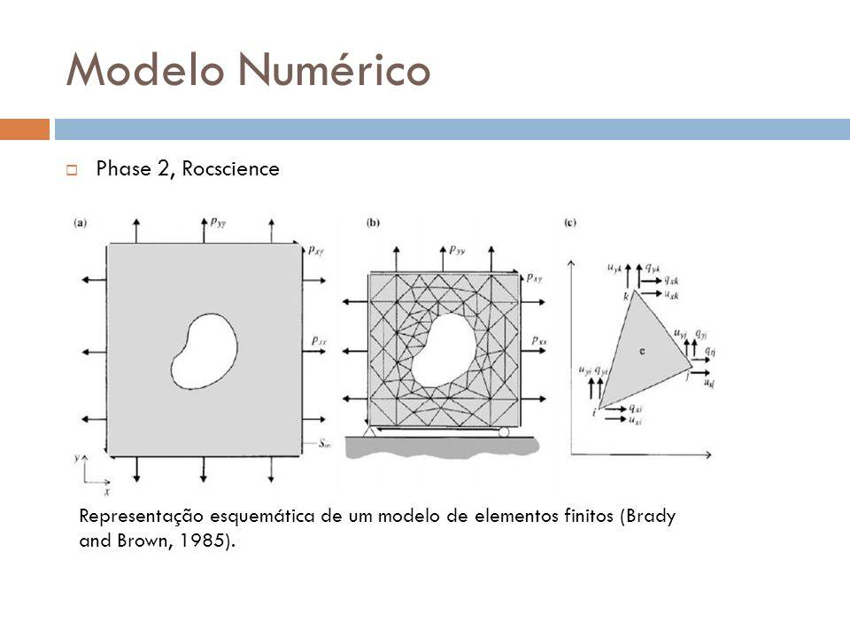 Modelo Numérico Phase 2, Rocscience Representação esquemática de um modelo de elementos finitos (Brady and Brown, 1985).