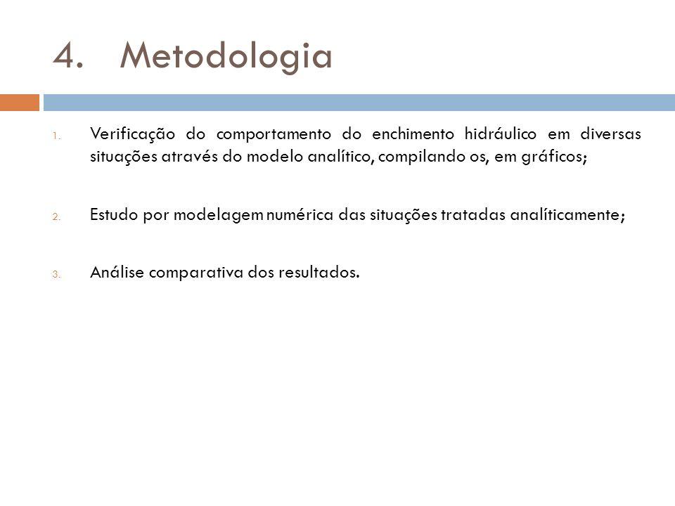 4.Metodologia 1. Verificação do comportamento do enchimento hidráulico em diversas situações através do modelo analítico, compilando os, em gráficos;