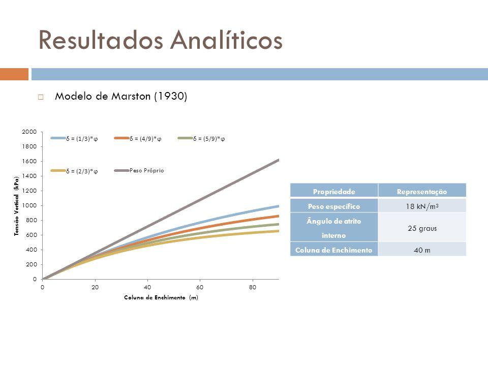 Resultados Analíticos Modelo de Marston (1930) PropriedadeRepresentação Peso específico18 kN/m³ Ângulo de atrito interno 25 graus Coluna de Enchimento