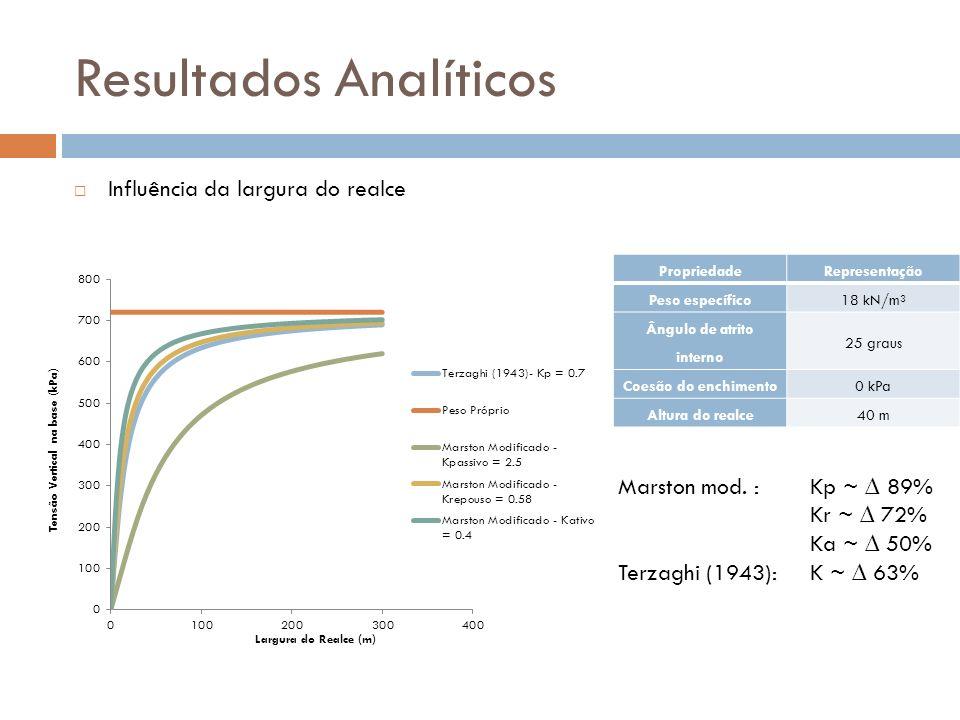Resultados Analíticos Influência da largura do realce PropriedadeRepresentação Peso específico18 kN/m³ Ângulo de atrito interno 25 graus Coesão do enc