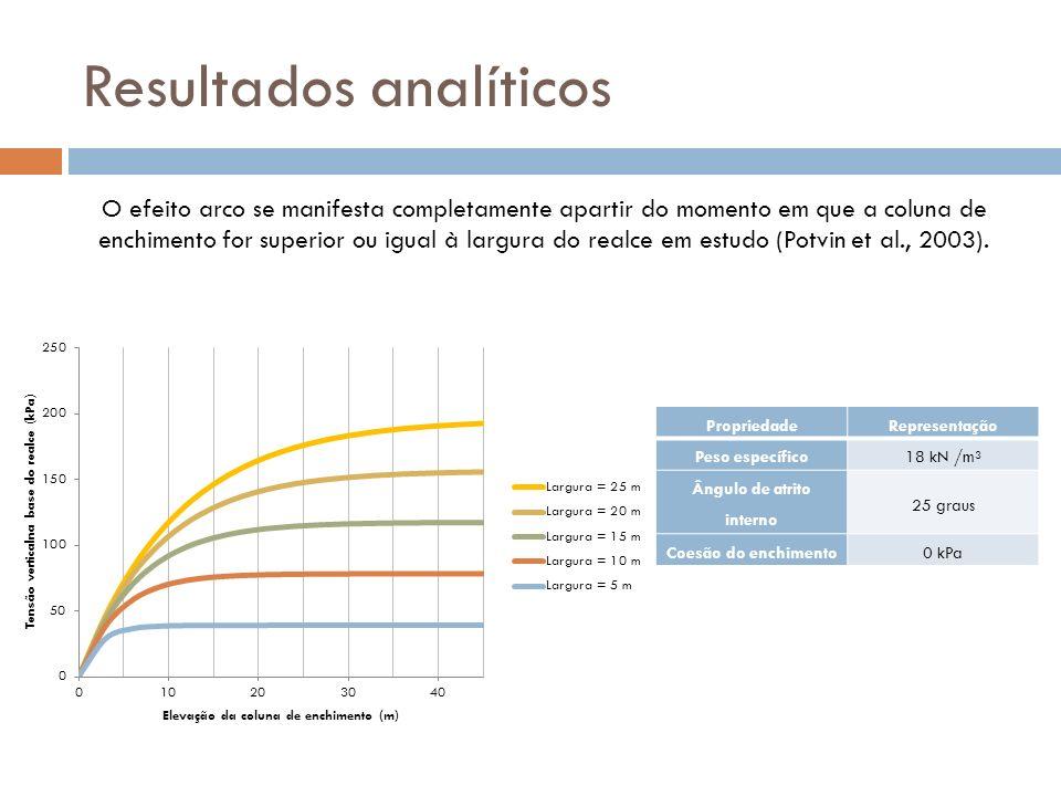 Resultados analíticos O efeito arco se manifesta completamente apartir do momento em que a coluna de enchimento for superior ou igual à largura do rea