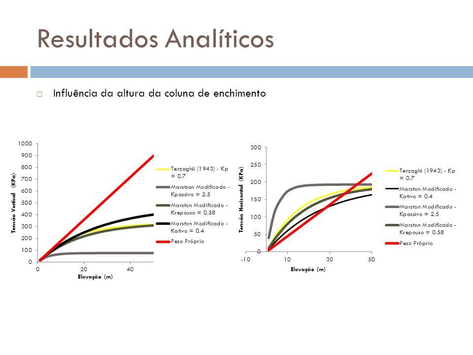 Resultados Analíticos Influência da altura da coluna de enchimento
