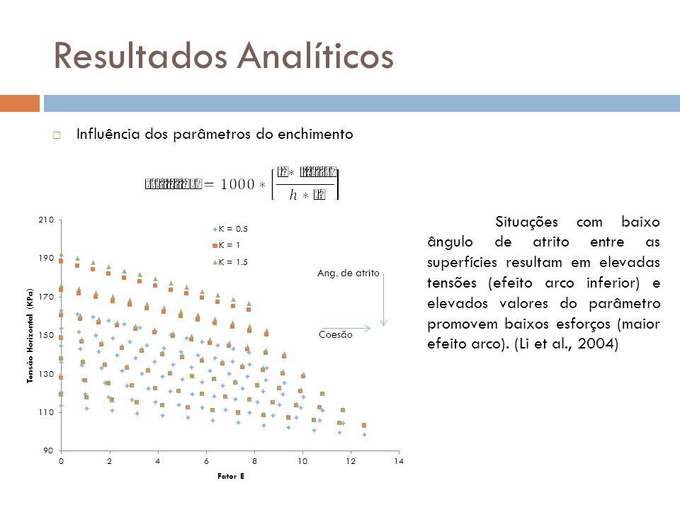 Resultados Analíticos Influência dos parâmetros do enchimento Situações com baixo ângulo de atrito entre as superfícies resultam em elevadas tensões (