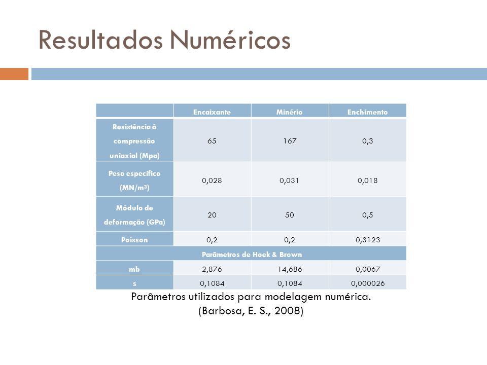 EncaixanteMinérioEnchimento Resistência à compressão uniaxial (Mpa) 651670,3 Peso específico (MN/m³) 0,0280,0310,018 Módulo de deformação (GPa) 20500,