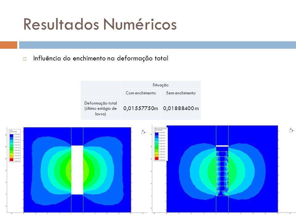 Resultados Numéricos Influência do enchimento na deformação total Situação Com enchimentoSem enchimento Deformação total (último estágio de lavra) 0,0
