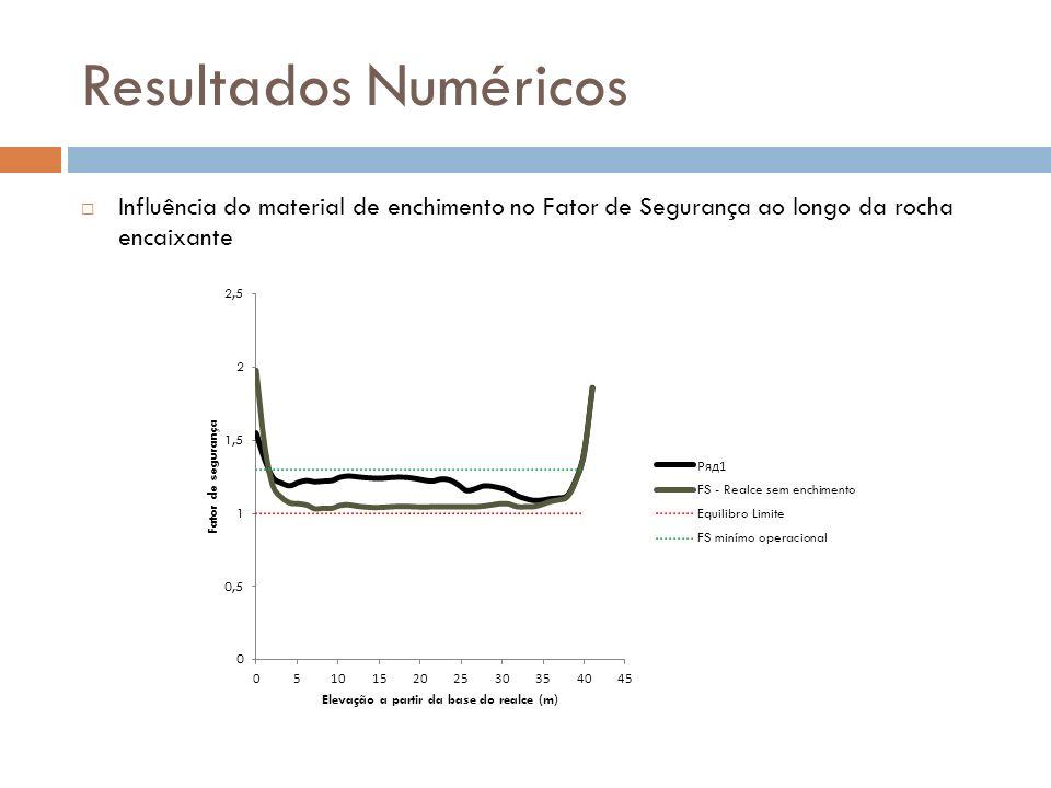 Resultados Numéricos Influência do material de enchimento no Fator de Segurança ao longo da rocha encaixante