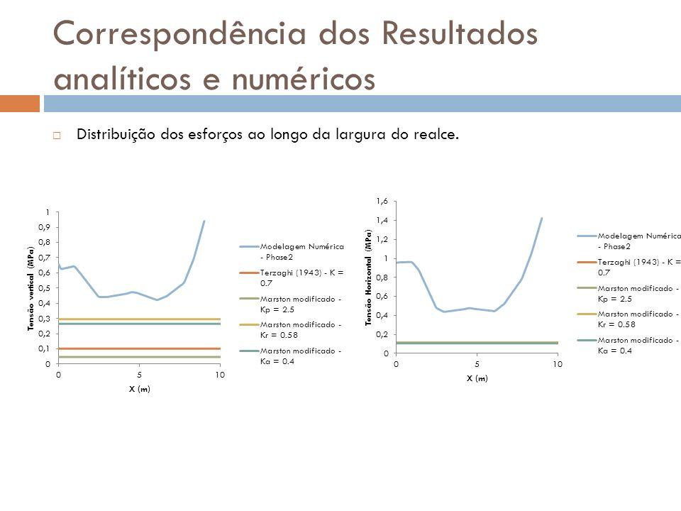 Distribuição dos esforços ao longo da largura do realce.