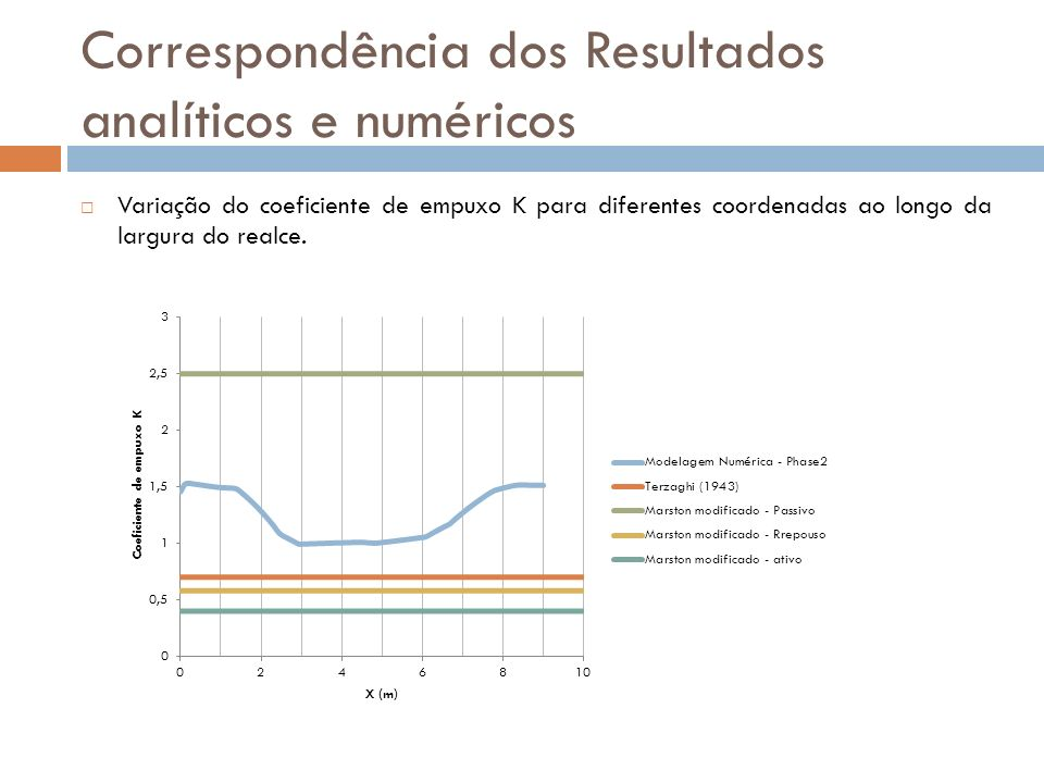 Correspondência dos Resultados analíticos e numéricos Variação do coeficiente de empuxo K para diferentes coordenadas ao longo da largura do realce.