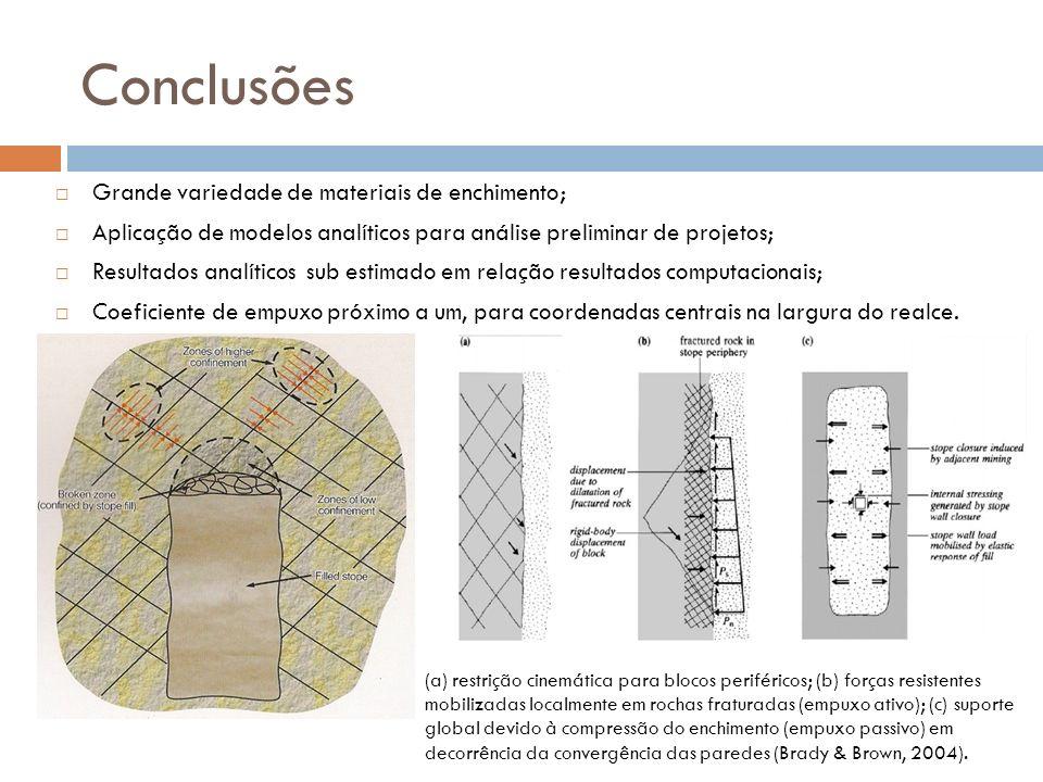 Conclusões Grande variedade de materiais de enchimento; Aplicação de modelos analíticos para análise preliminar de projetos; Resultados analíticos sub