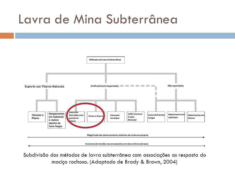 Lavra de Mina Subterrânea Suporte por Pilares Naturais Subdivisão dos métodos de lavra subterrânea com associações as resposta do maciço rochoso. (Ada