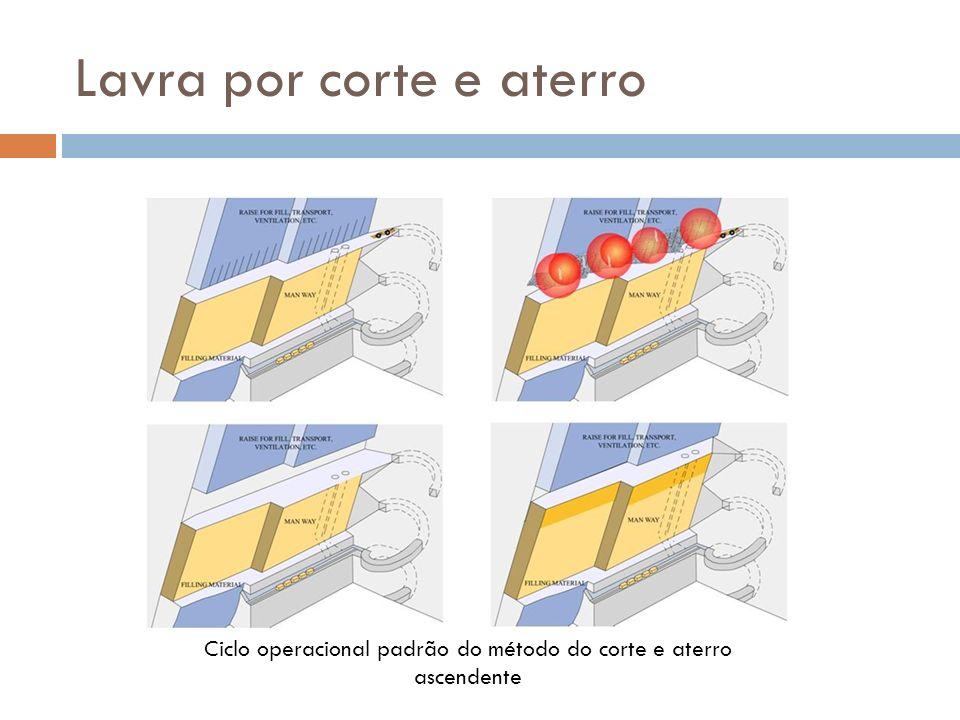 Lavra por corte e aterro Ciclo operacional padrão do método do corte e aterro ascendente