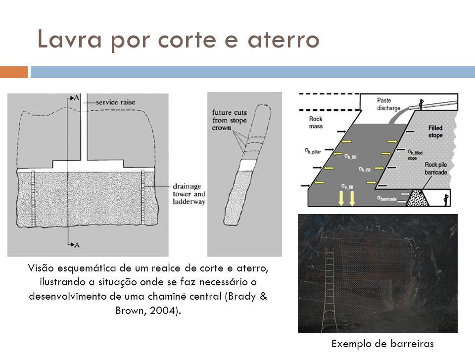 Lavra por corte e aterro Visão esquemática de um realce de corte e aterro, ilustrando a situação onde se faz necessário o desenvolvimento de uma chami