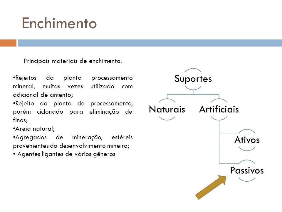 Enchimento Suportes NaturaisArtificiais Ativos Passivos Princípais materiais de enchimento: Rejeitos da planta processamento mineral, muitas vezes uti