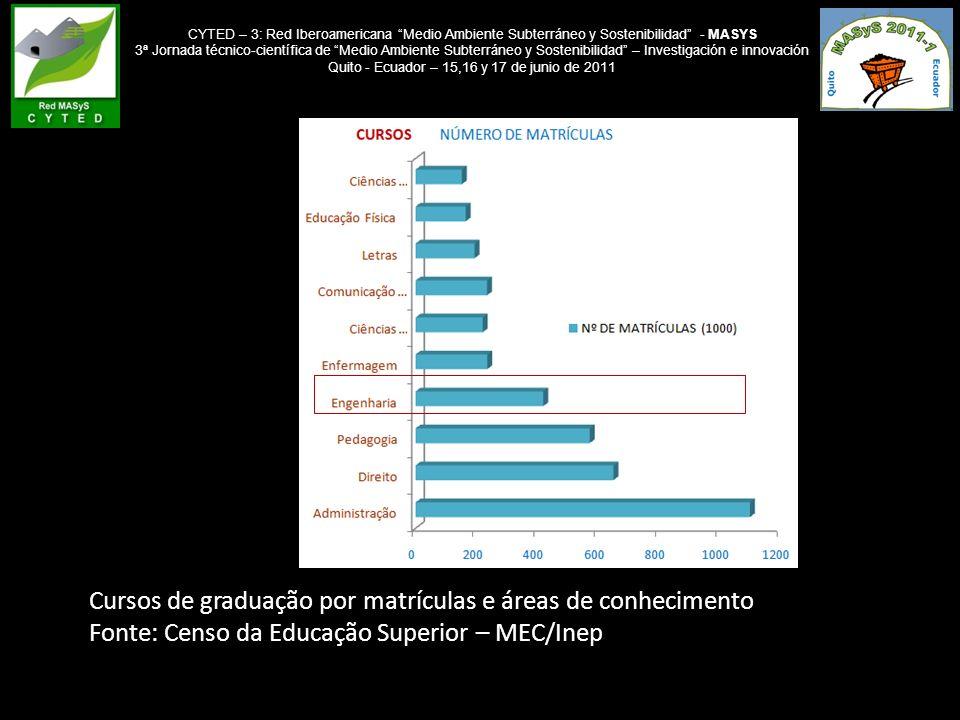 CYTED – 3: Red Iberoamericana Medio Ambiente Subterráneo y Sostenibilidad - MASYS 3ª Jornada técnico-científica de Medio Ambiente Subterráneo y Sostenibilidad – Investigación e innovación Quito - Ecuador – 15,16 y 17 de junio de 2011 REGIÃOINSTITUIÇÃOCIDADE/UF NORTE UNIVERSIDADE FEDERAL DO PARÁ CENTRO UNIVERSITÁRIO LUTERANO DE PALMAS MARABÁ/PA PALMAS/TO NORDESTE UNIVERSIDADE FEDERAL DA BAHIA UNIVERSIDADE FEDERAL DE PERNAMBUCO UNIVERSIDADE FEDERAL DE CAMPINA GRANDE SALVADOR/BA RECIFE/PE CAMPINA GRANDE/PB CENTRO-OESTEUNIVERSIDADE FEDERAL DE GOIÁSCATALÃO/GO SUDESTE ESCOLA DE MINAS DA UNIVER FEDERAL DE OURO PRETO UNIVERSIDADE DO ESTADO DE MINAS GERAIS UNIVERSIDADE FEDERAL DE MINAS GERAIS FACULDADE KENNEDY DE BELO HORIZONTE UNIVERSIDADE PRESIDENTE ANTÔNIO CARLOS FACULDADE DO NOROESTE DE MINAS UNIVERSIDADE FEDERAL DE ALFENAS UNIVERSIDADE DE SÃO PAULO INSTITUTO FEDERAL DE EDUCAÇÃO, CIÊNCIA E TECNOLOGIA DO ESPÍRITO SANTO – IFES OURO PRETO/MG JOÃO MONLEVADE/MG BELO HORIZONTE/MG BELO HORIZONTE/MG CONSELHEIRO LAFAIETE/MG PARACATU/MG ALFENAS/MG SÃO PAULO/SP VITORIA/ES SUL UNIVERSIDADE FEDERAL DO RIO GRANDE DO SUL - UFRGS PORTO ALEGRE/RS
