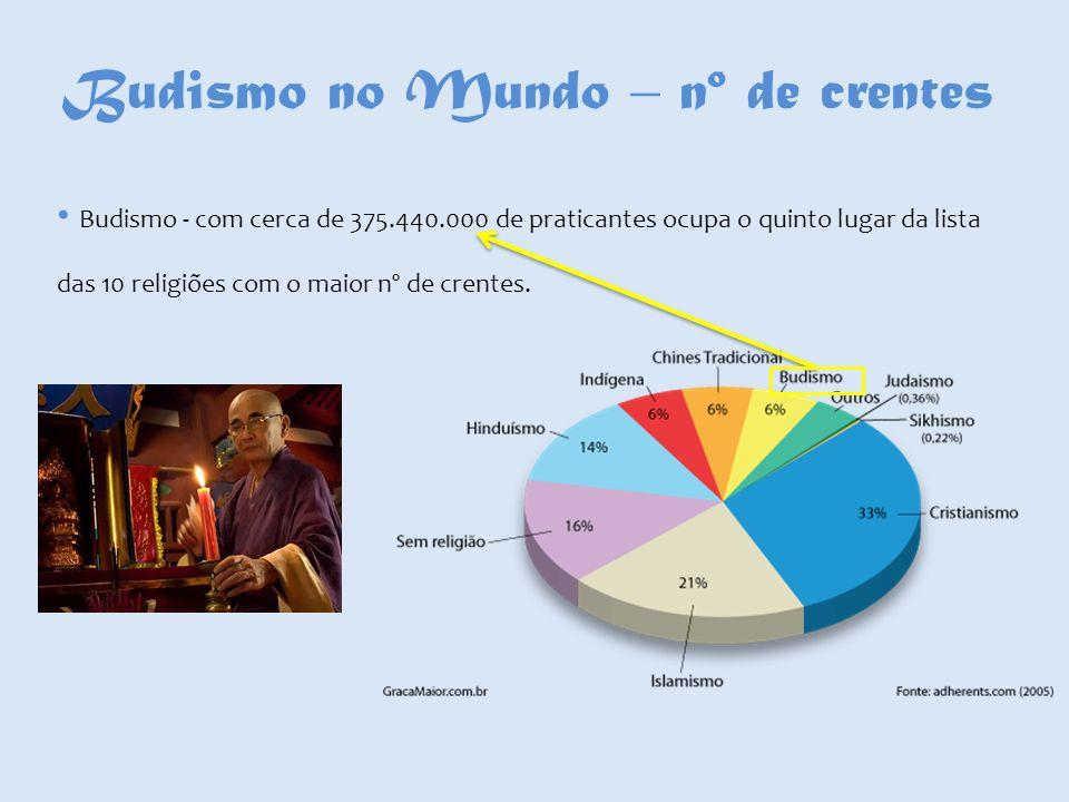 Budismo no Mundo – nº de crentes Budismo - com cerca de 375.440.000 de praticantes ocupa o quinto lugar da lista das 10 religiões com o maior nº de cr