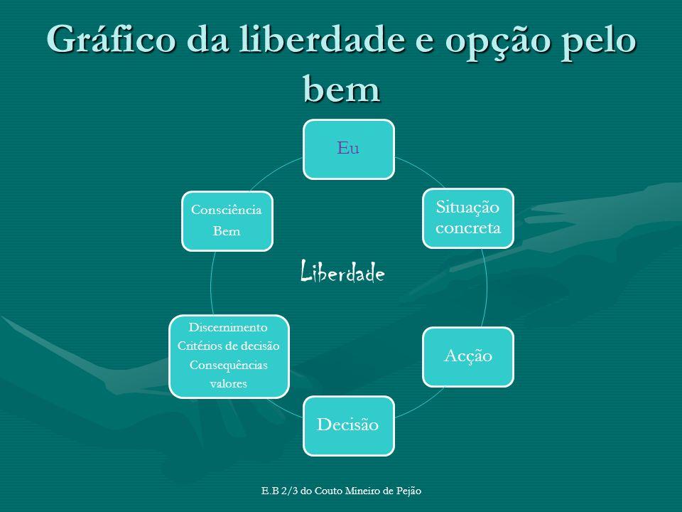 Gráfico da liberdade e opção pelo bem E.B 2/3 do Couto Mineiro de Pejão Eu Situação concreta AcçãoDecisão Discernimento Critérios de decisão Consequên