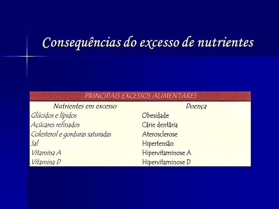 Consequências do excesso de nutrientes