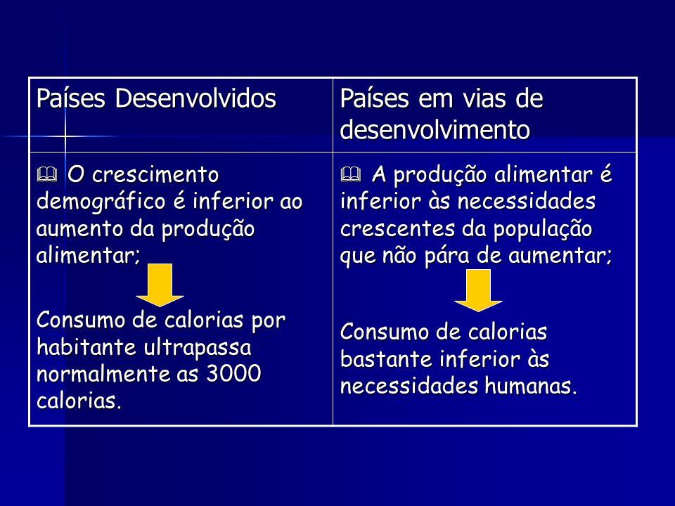 Países Desenvolvidos Países em vias de desenvolvimento O crescimento demográfico é inferior ao aumento da produção alimentar; O crescimento demográfic