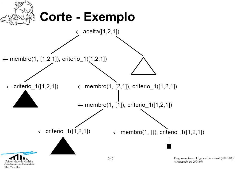 Elsa Carvalho 247 Universidade da Madeira Departamento de Matemática Programação em Lógica e Funcional (2000/01) (Actualizado em 2004/05) Corte - Exemplo aceita([1,2,1]) membro(1, [1,2,1]), criterio_1([1,2,1]) criterio_1([1,2,1]) membro(1, [2,1]), criterio_1([1,2,1]) membro(1, [1]), criterio_1([1,2,1]) criterio_1([1,2,1]) membro(1, []), criterio_1([1,2,1])