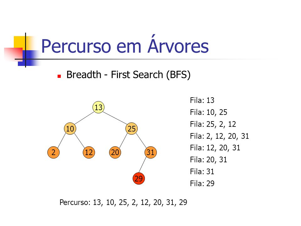 Percurso em Árvores Breadth - First Search (BFS) 13 1025 2031 29 212 Fila: 13 Fila: 10, 25 Fila: 25, 2, 12 Fila: 2, 12, 20, 31 Fila: 12, 20, 31 Fila: