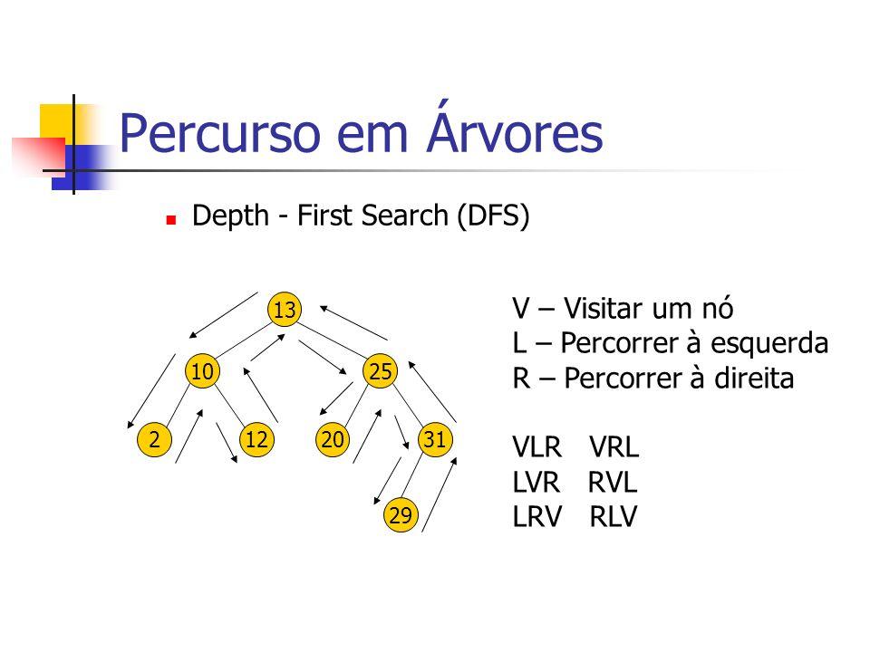 Percurso em Árvores Depth - First Search (DFS) 13 1025 2031 29 212 V – Visitar um nó L – Percorrer à esquerda R – Percorrer à direita VLR VRL LVR RVL