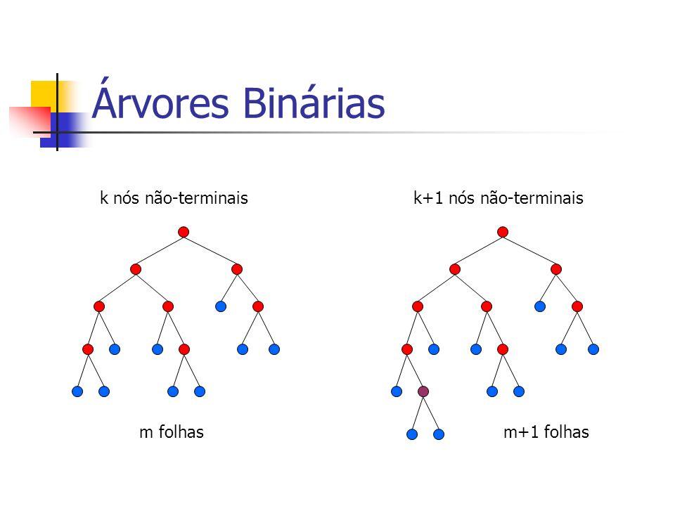 Árvores Binárias k nós não-terminaisk+1 nós não-terminais m folhasm+1 folhas