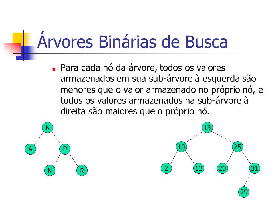 Árvores Binárias de Busca Para cada nó da árvore, todos os valores armazenados em sua sub-árvore à esquerda são menores que o valor armazenado no próp