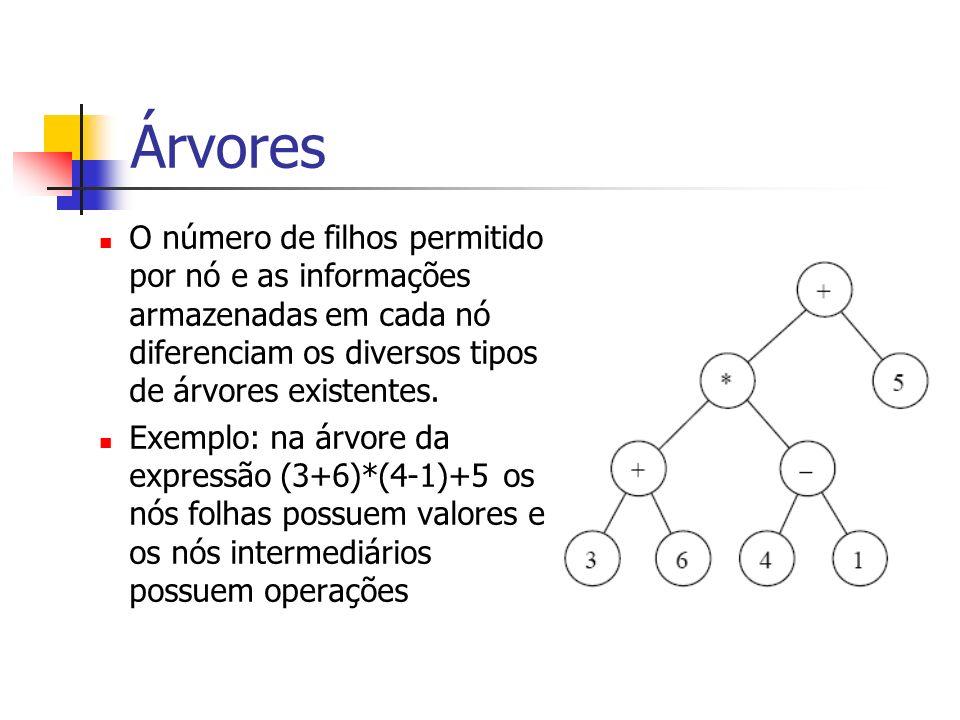 Árvores O número de filhos permitido por nó e as informações armazenadas em cada nó diferenciam os diversos tipos de árvores existentes. Exemplo: na á