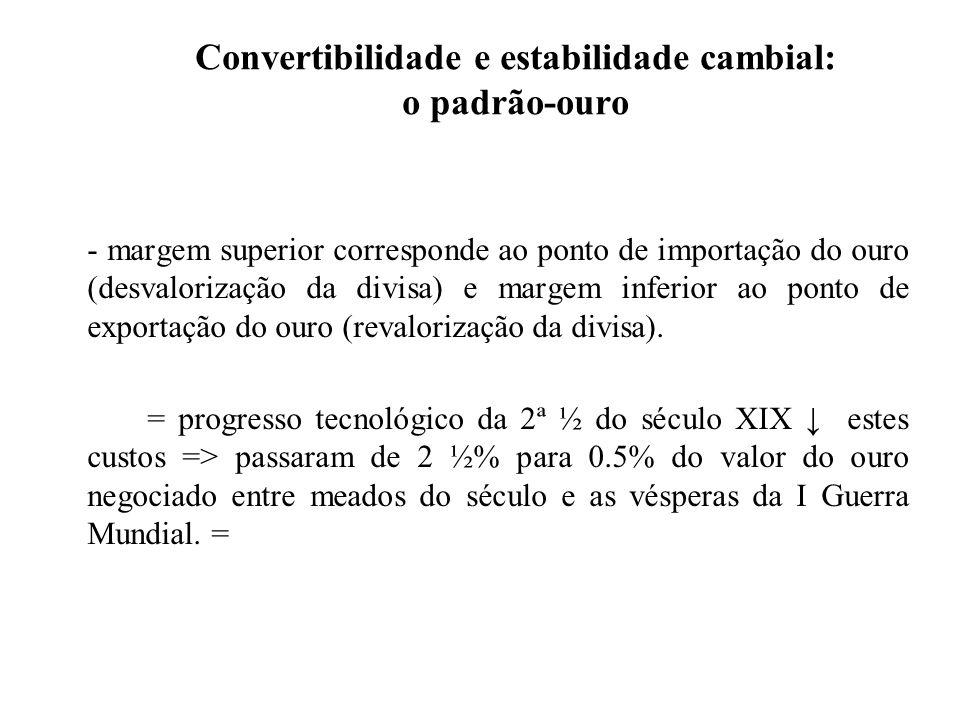 Convertibilidade e estabilidade cambial: o padrão-ouro - margem superior corresponde ao ponto de importação do ouro (desvalorização da divisa) e marge