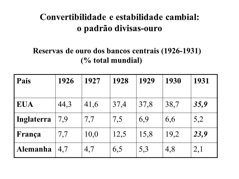 Convertibilidade e estabilidade cambial: o padrão divisas-ouro País192619271928192919301931 EUA44,341,637,437,838,735,9 Inglaterra7,97,77,56,96,65,2 F