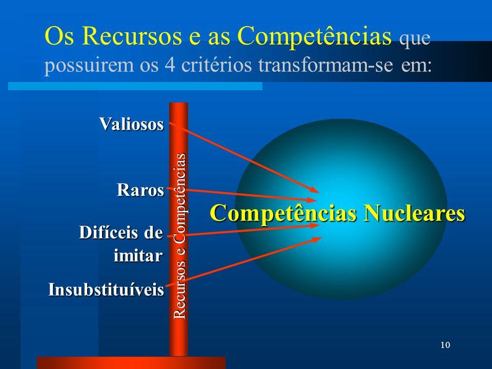 10 Core Competencies Os Recursos e as Competências que possuirem os 4 critérios transformam-se em: Valiosos Raros Difíceis de imitar Insubstituíveis C