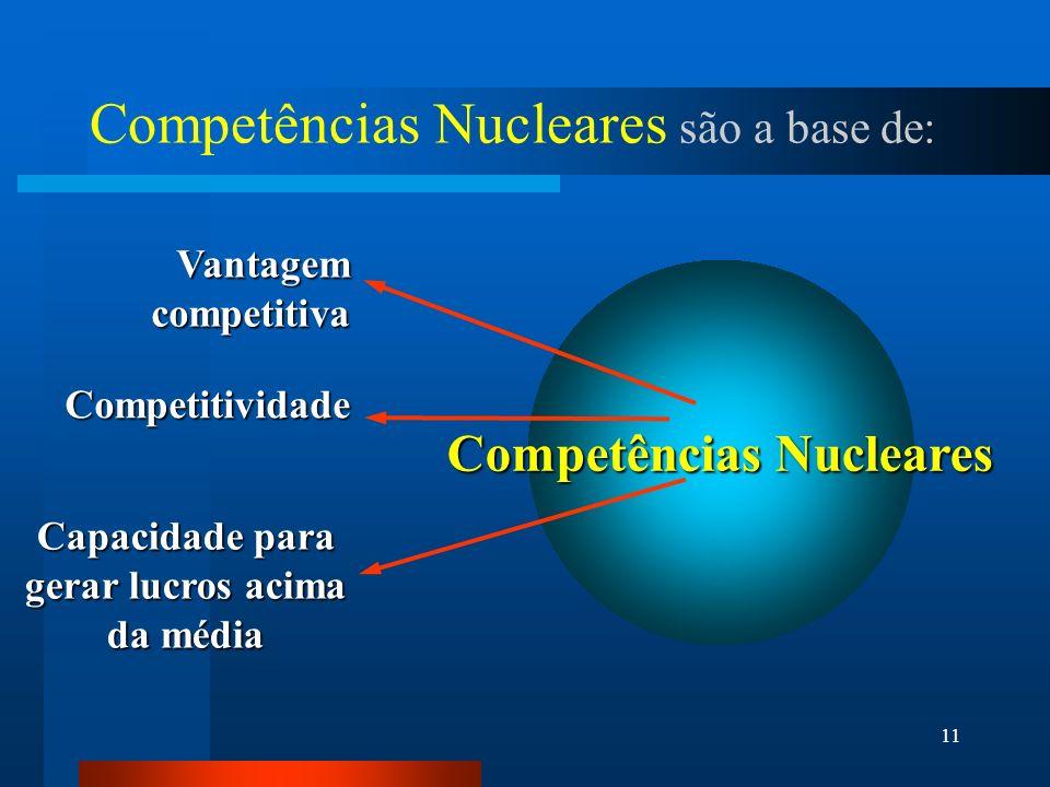 11 Competências Nucleares são a base de: Vantagem competitiva Competitividade Capacidade para gerar lucros acima da média Competências Nucleares
