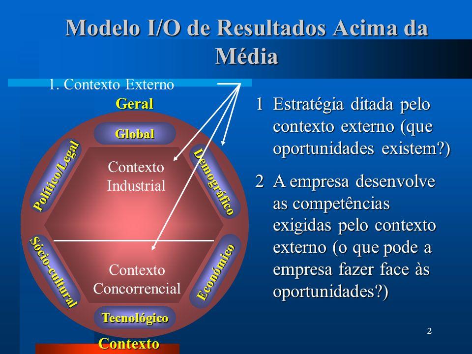 2 1Estratégia ditada pelo contexto externo (que oportunidades existem?) 2A empresa desenvolve as competências exigidas pelo contexto externo (o que po