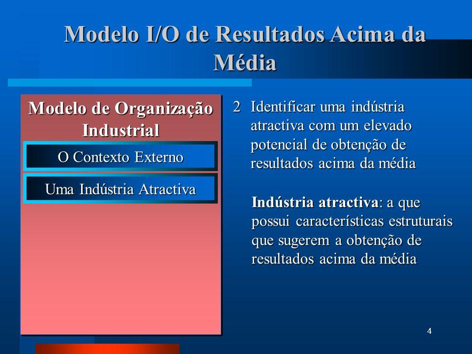 4 Modelo I/O de Resultados Acima da Média 2Identificar uma indústria atractiva com um elevado potencial de obtenção de resultados acima da média Indús