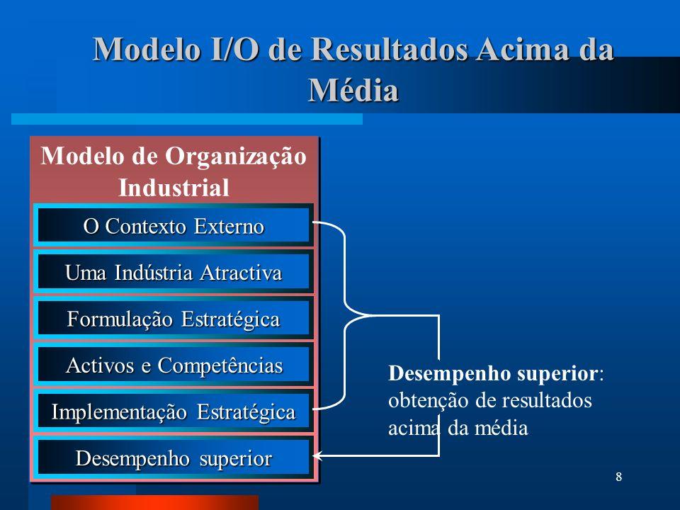 8 Modelo I/O de Resultados Acima da Média Modelo de Organização Industrial O Contexto Externo Uma Indústria Atractiva Formulação Estratégica Activos e