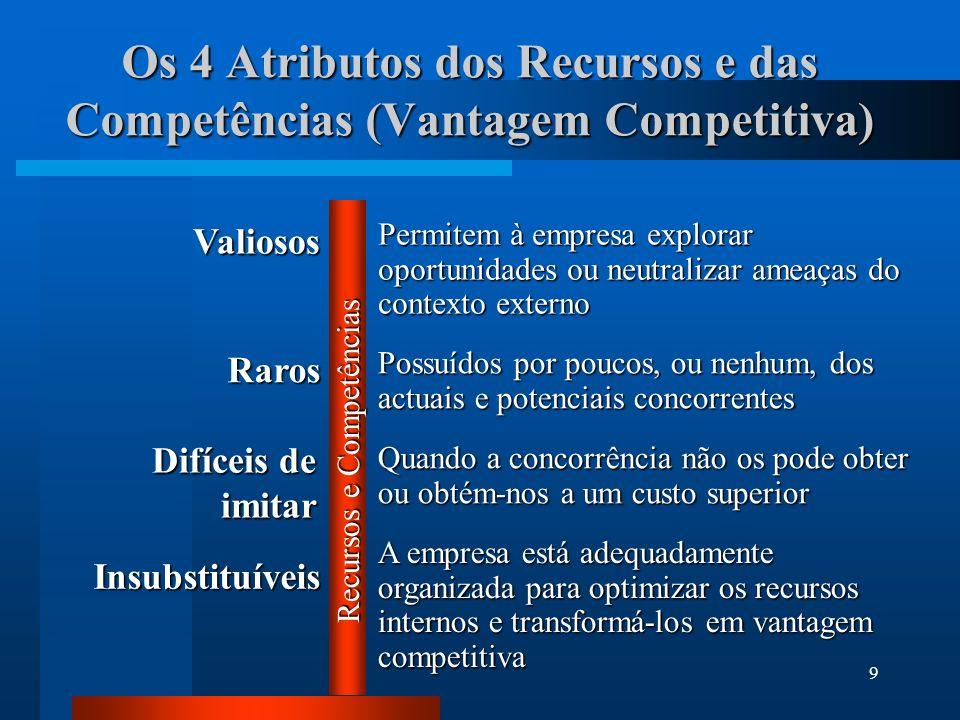9 Os 4 Atributos dos Recursos e das Competências (Vantagem Competitiva) A empresa está adequadamente organizada para optimizar os recursos internos e