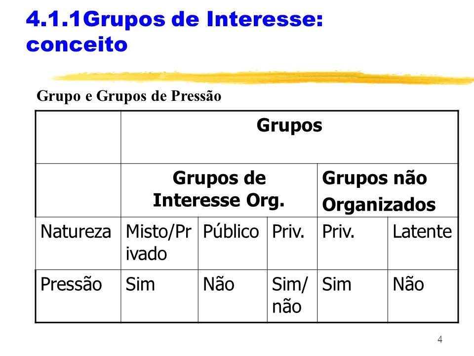 4 4.1.1Grupos de Interesse: conceito Grupo e Grupos de Pressão Grupos Grupos de Interesse Org.