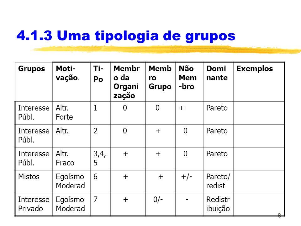 8 4.1.3 Uma tipologia de grupos GruposMoti- vação.
